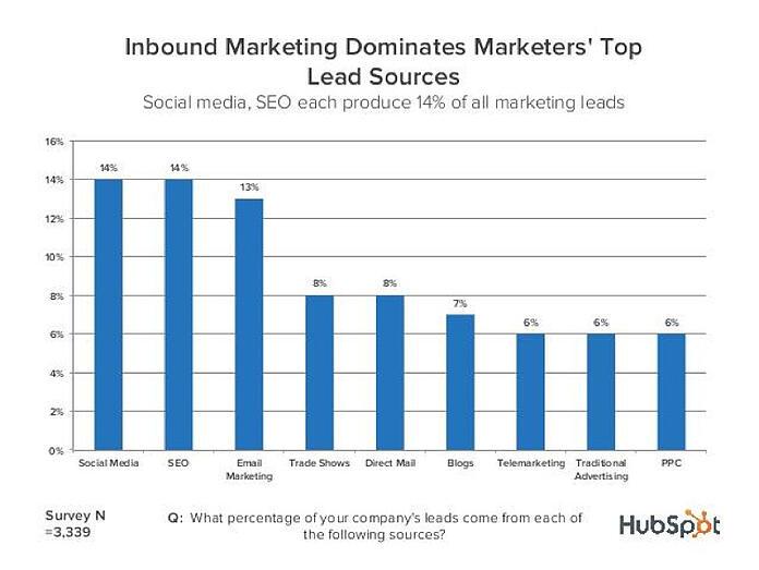 inbound-dominates-lead-sources-1