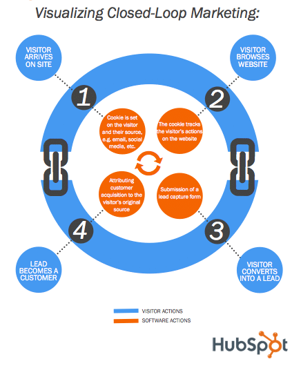 How Closed-Loop Reporting Can Align Sales and Marketing