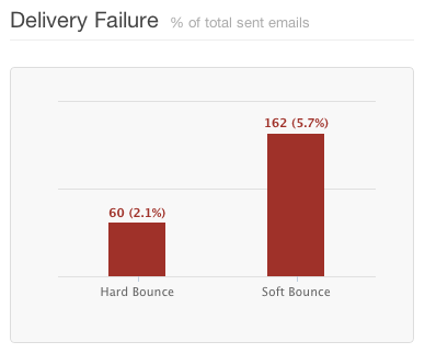 Bounce Rate Email Marketing Analytics