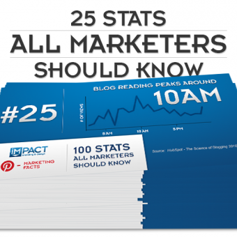 IMPACT's First 25 Inbound Marketing Stats All Marketers Should Know
