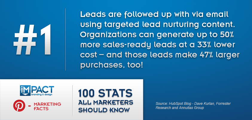 100 Marketing Stats All Marketers Should Know - 1/100