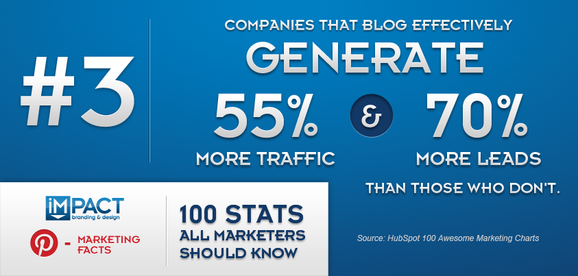 100 Stats All Marketer Should Know – 3/100