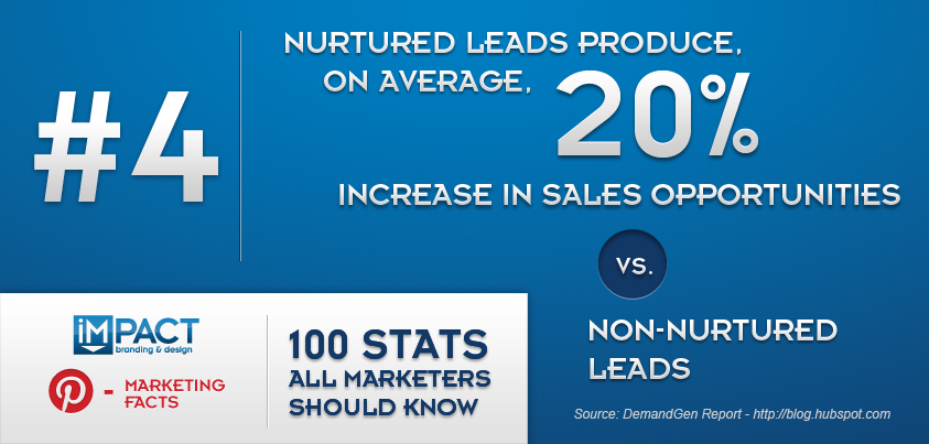 100 Stats All Marketer Should Know – 4/100