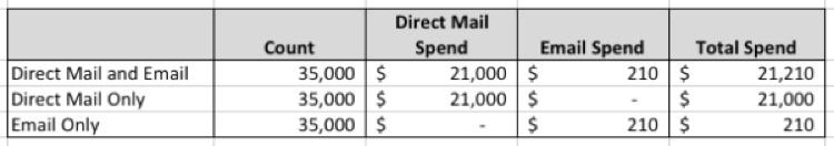 direct-mail-chart-2012