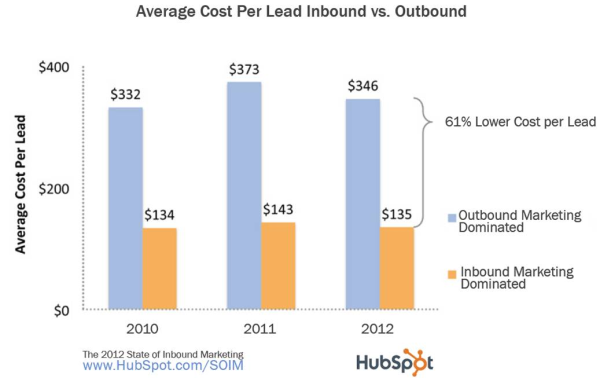 How to Lower your Cost Per Lead in Five Steps