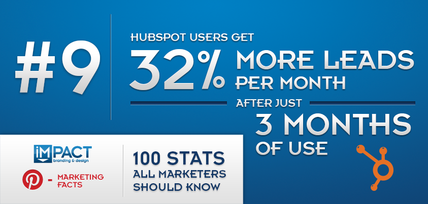 100 Stats All Marketers Should Know – 9/100