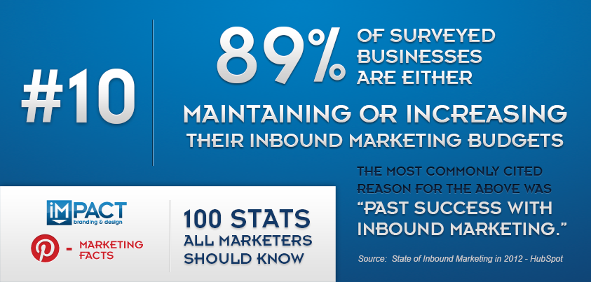 100 Stats All Marketers Should Know – 10/100
