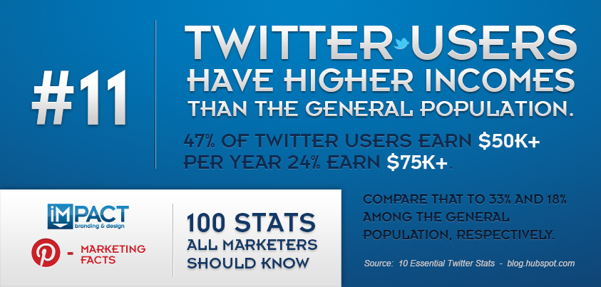 100 Stats All Marketers Should Know – 11/100
