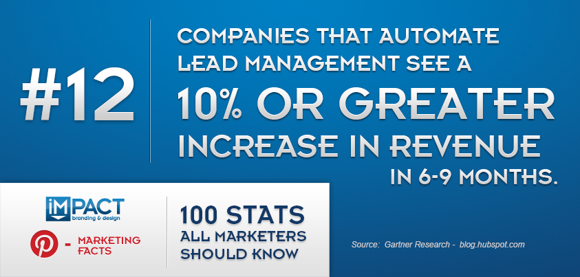 100 Stats All Marketers Should Know – 12/100