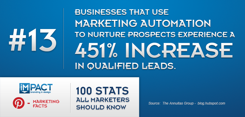 100 Stats All Marketers Should Know – 13/100