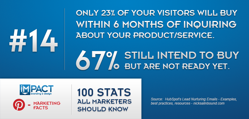 100 Stats All Marketers Should Know – 14/100
