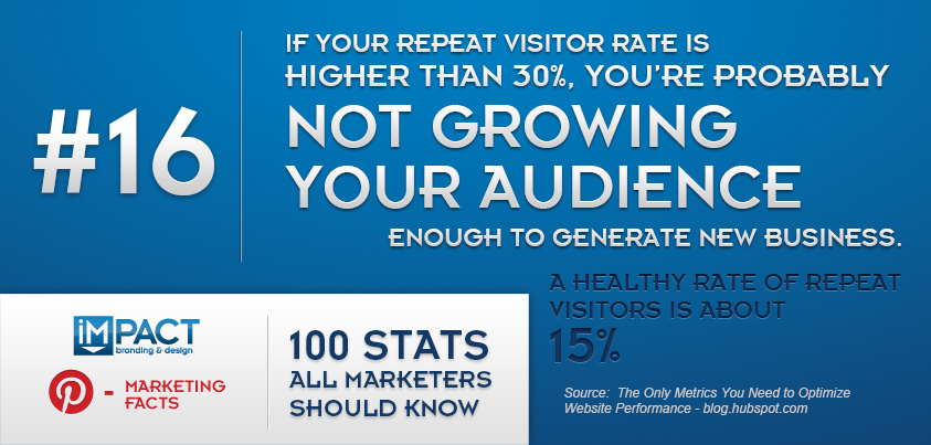 100 Stats All Marketers Should Know – 16/100