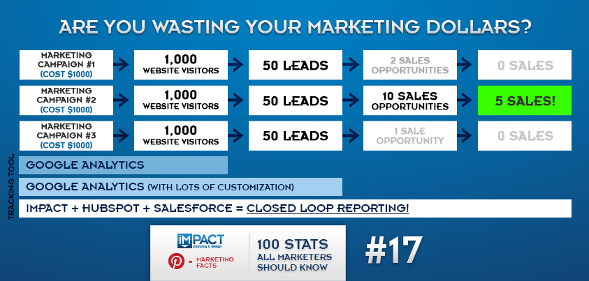 100 Stats All Marketers Should Know – 17/100