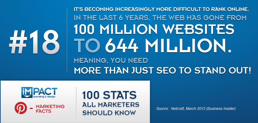 100 Stats All Marketers Should Know – 18/100