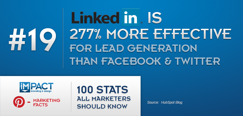 100 Stats All Marketers Should Know – 19/100