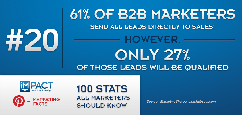 100 Stats All Marketers Should Know – 20/100