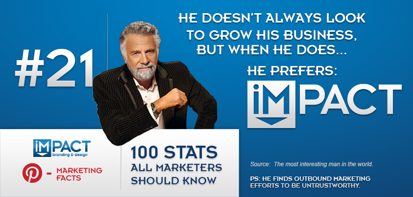 100 Stats All Marketers Should Know – 21/100