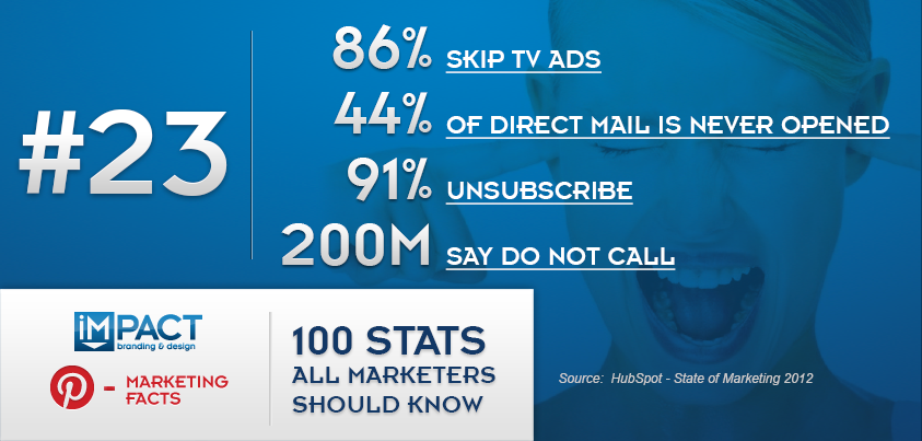 100 Stats All Marketers Should Know – 23/100