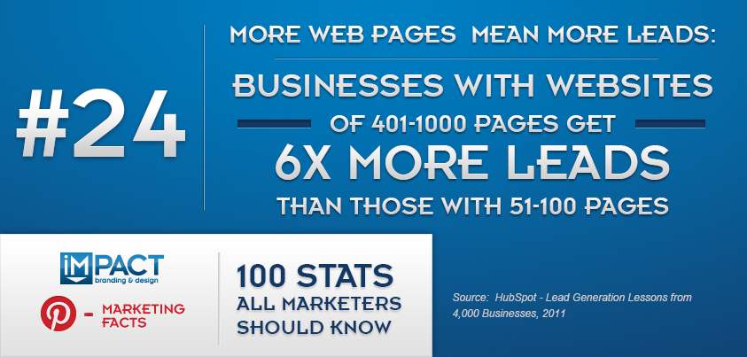 100 Stats All Marketers Should Know – 24/100