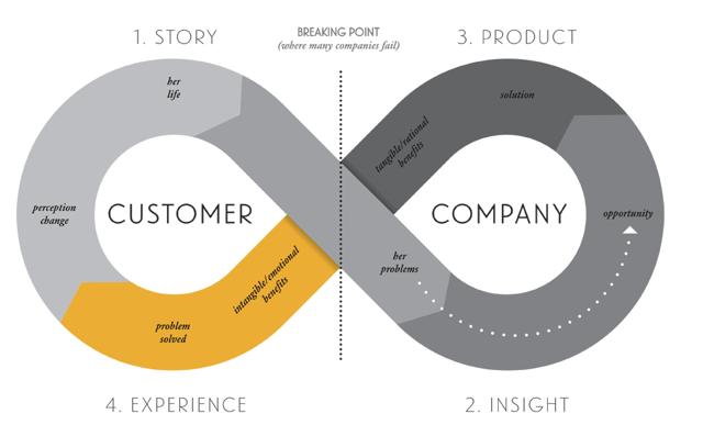Bernadette-Jiwa-Story-Strategy-Framework.png