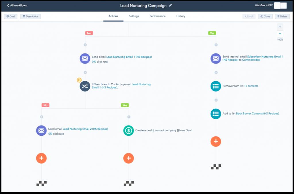 HubSpot Workflows
