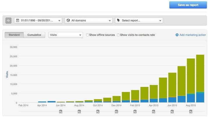 smarter sources graph