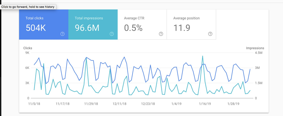 Google Search Console is Unifying Metrics to Make Gauging Performance Easier