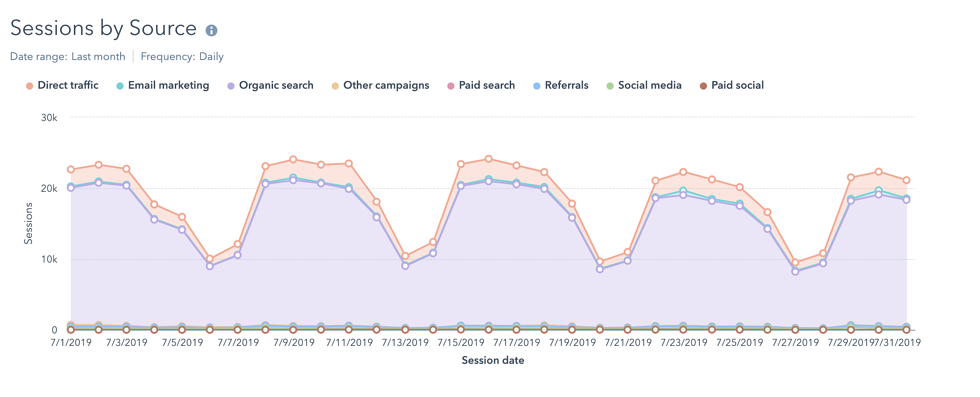 HubSpot Introduces Drill-Down Reporting Options