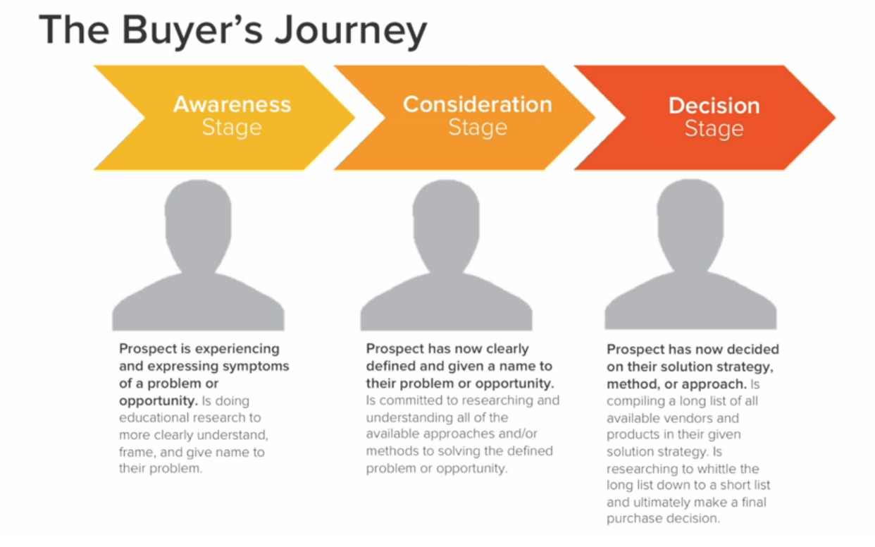 The-Buyers-Journey