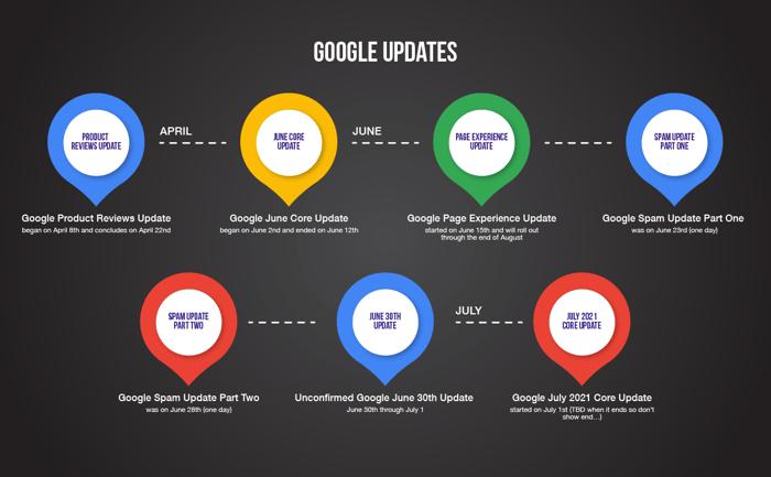 google-update-graphic-2021-1625171748