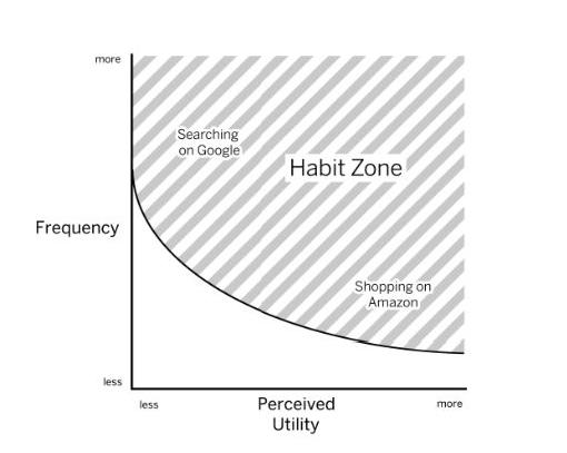 hooked-the-habit-zone