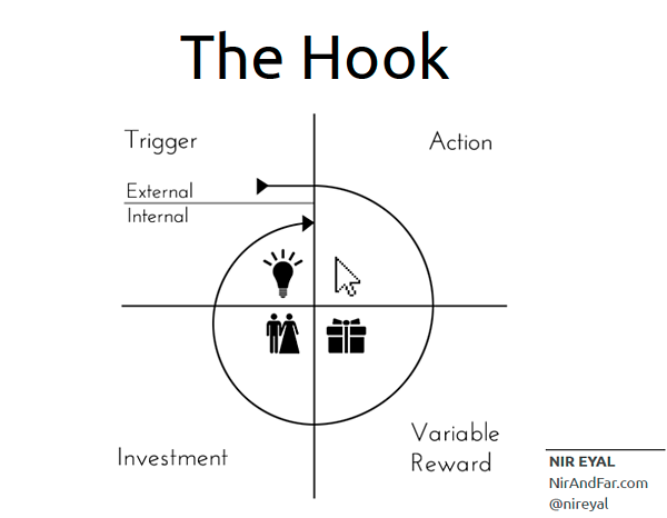 hooked-the-hook-model