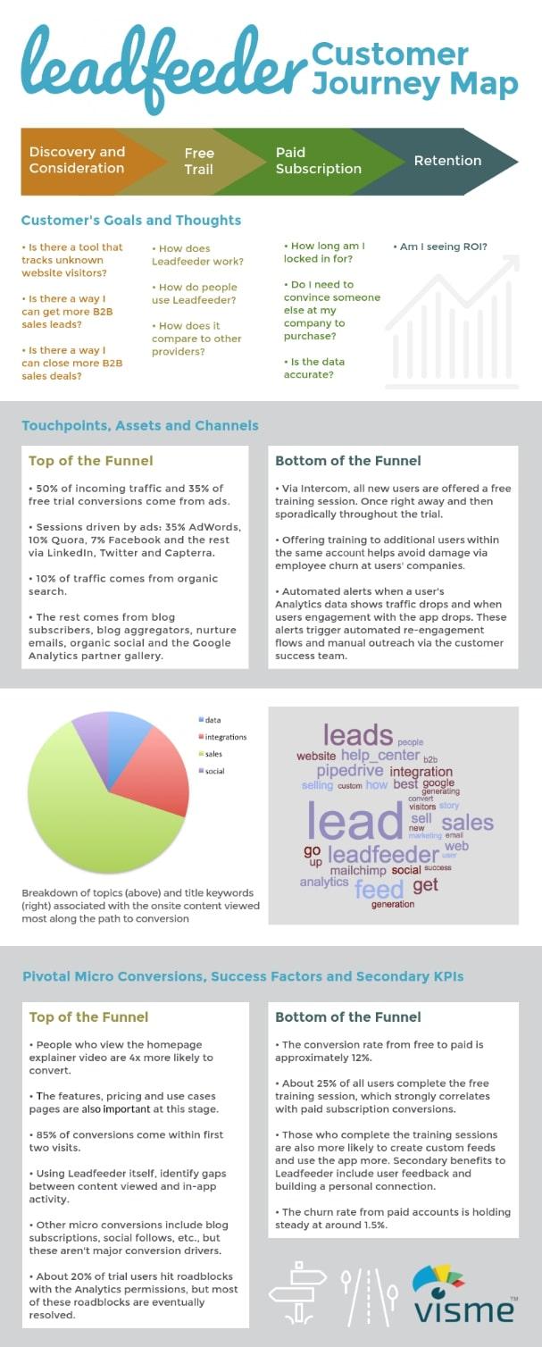 leadfeeder infographic