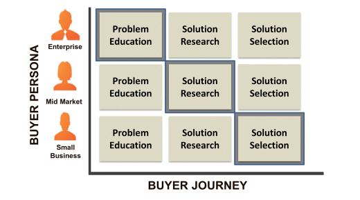 buyer_matrix