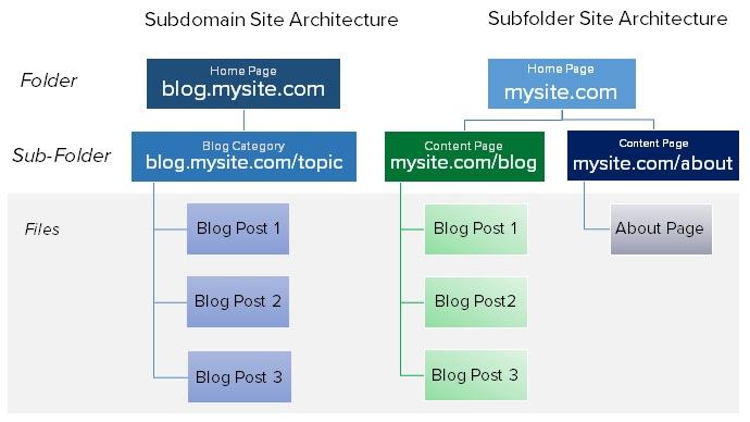 differenza tra subdomain e subfolder